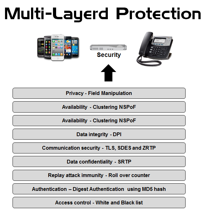 Multi Layered Protection