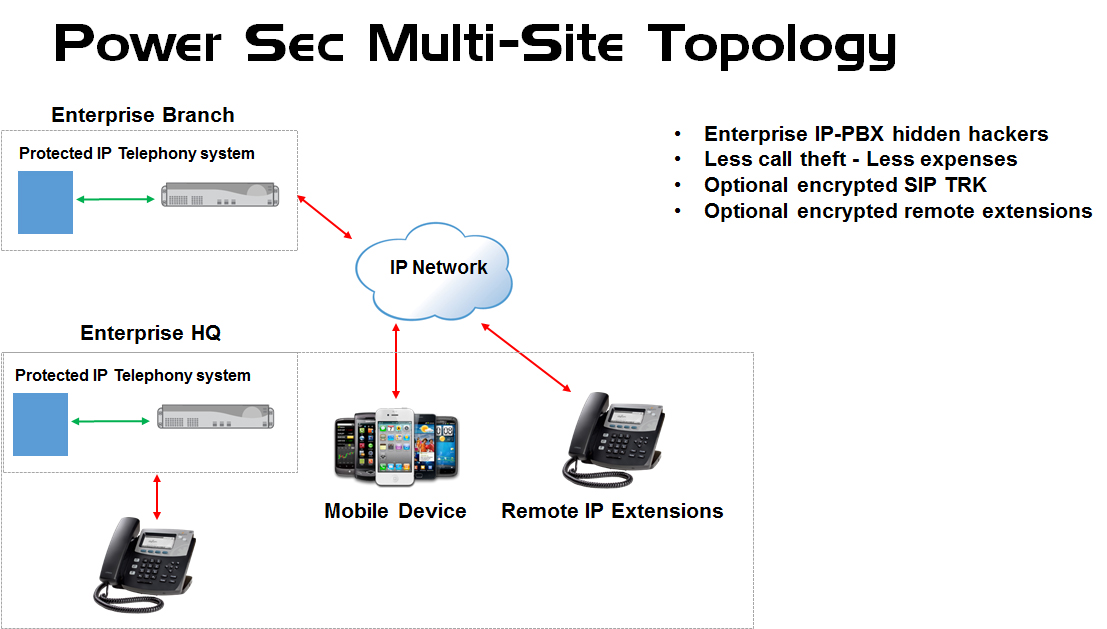 Power-Sec-Multi-Site-Topology